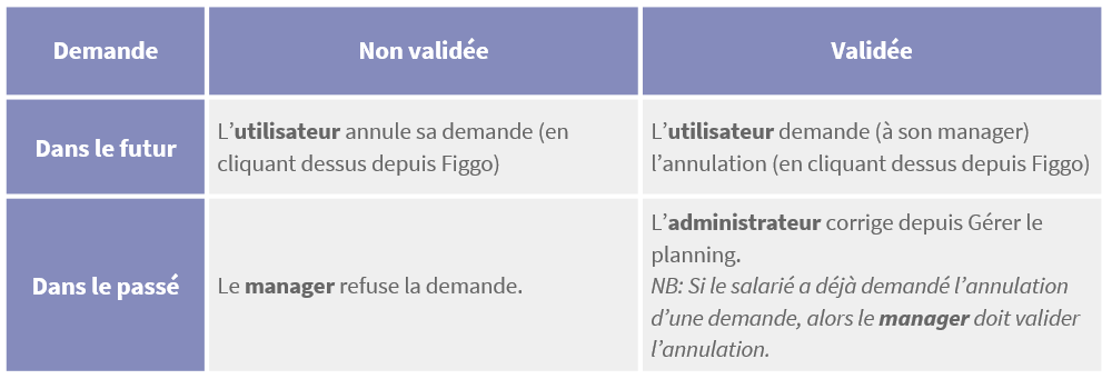 Tableau-Cas-Annulation.png